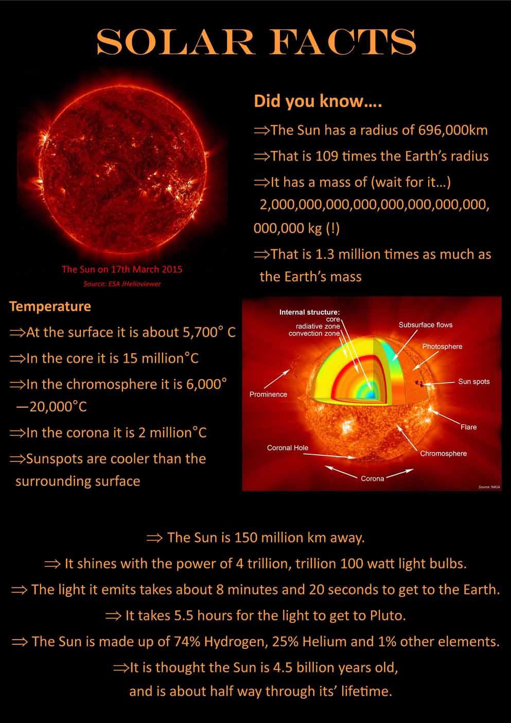 Solar Facts picture